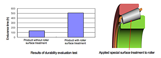 Results of durability evaluation test/Applied special surface treatment to roller