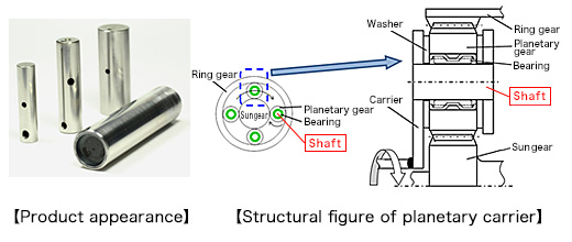 Product appearance / Structural figure of planetary carrier