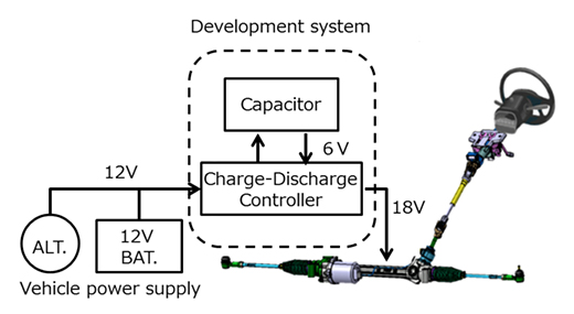 Aim of developing Lithium ion Capacitor