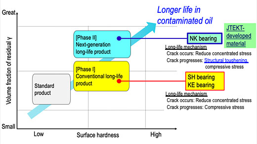 Development concept of long life material