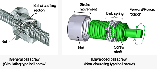 General ball screw / Developed ball screw